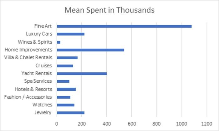 category spending